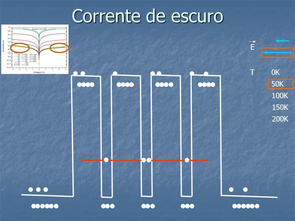 Corrente de escuro E T 0K 50K 100K 150K 200K
