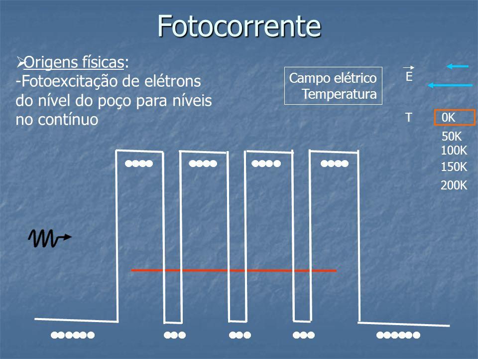 Fotocorrente Origens físicas: -Fotoexcitação de elétrons