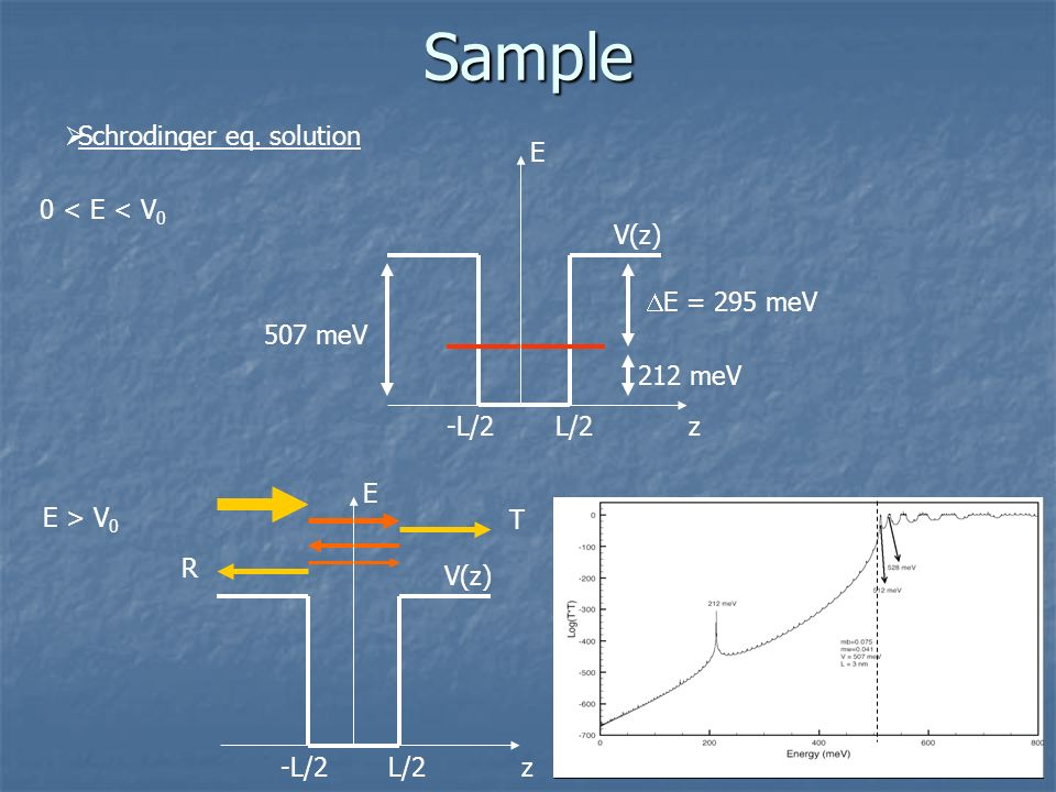 Sample Schrodinger eq. solution E 0 < E < V0 V(z) DE = 295 meV