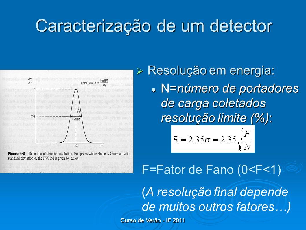 Caracterização de um detector