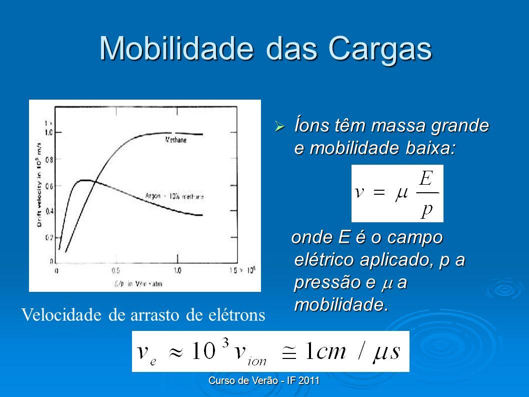 Mobilidade das Cargas Íons têm massa grande e mobilidade baixa: onde E é o campo elétrico aplicado, p a pressão e  a mobilidade.