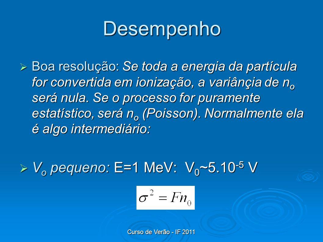 Desempenho Vo pequeno: E=1 MeV: V0~5.10-5 V