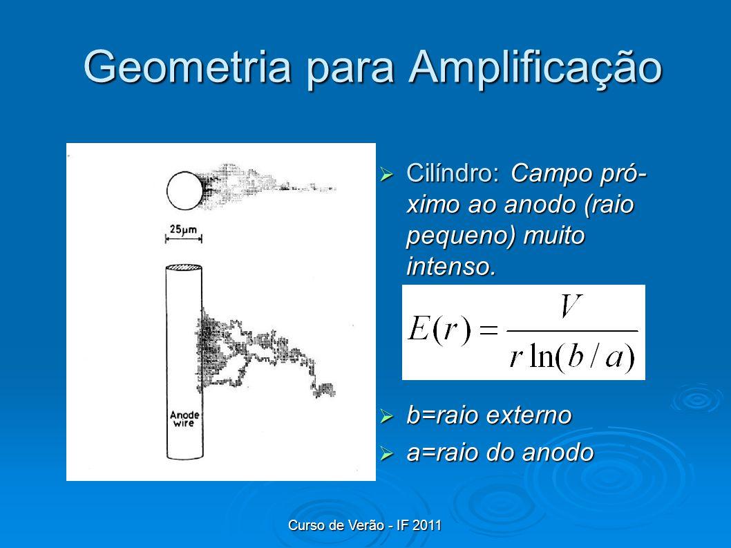 Geometria para Amplificação