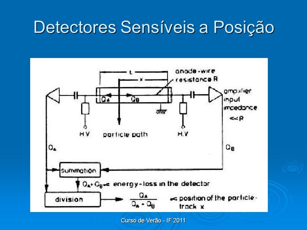 Detectores Sensíveis a Posição
