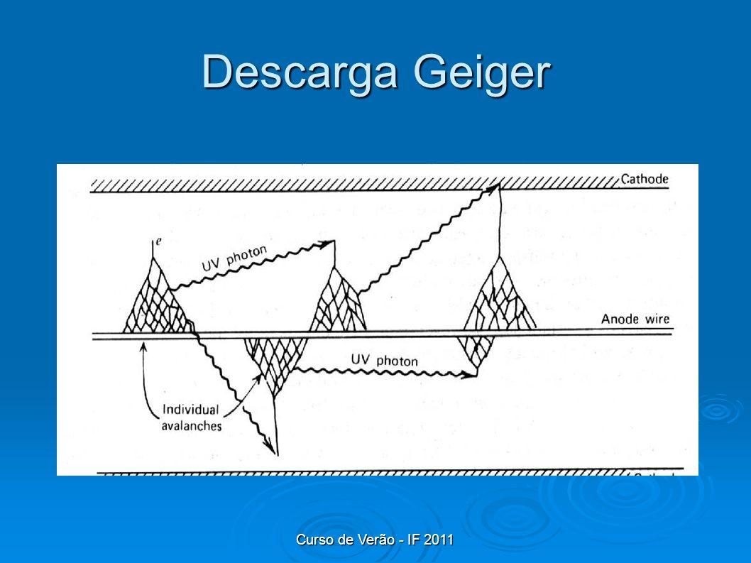 Descarga Geiger Curso de Verão - IF 2011