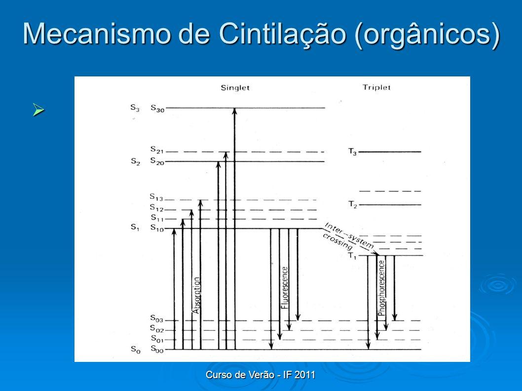 Mecanismo de Cintilação (orgânicos)