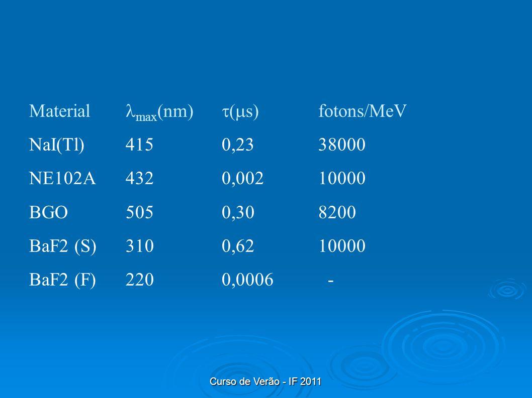Material max(nm) (s) fotons/MeV NaI(Tl) 415 0,23 38000