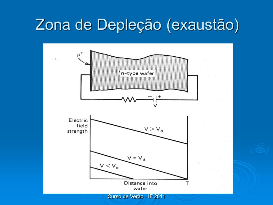Zona de Depleção (exaustão)