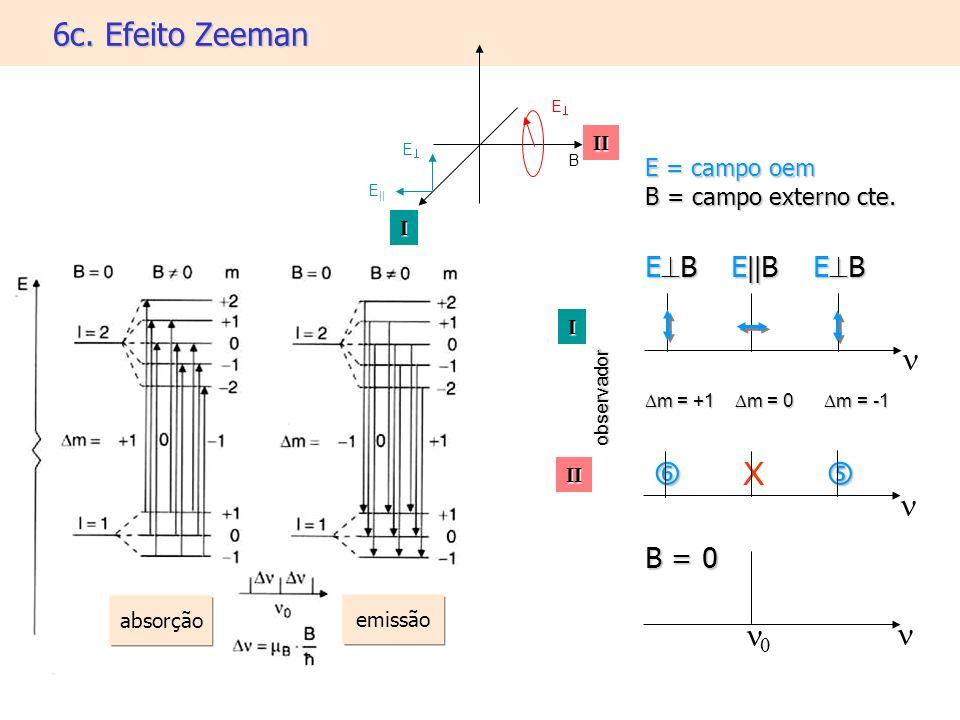 6c. Efeito Zeeman n  X  n n0 n EB E||B EB B = 0 E = campo oem