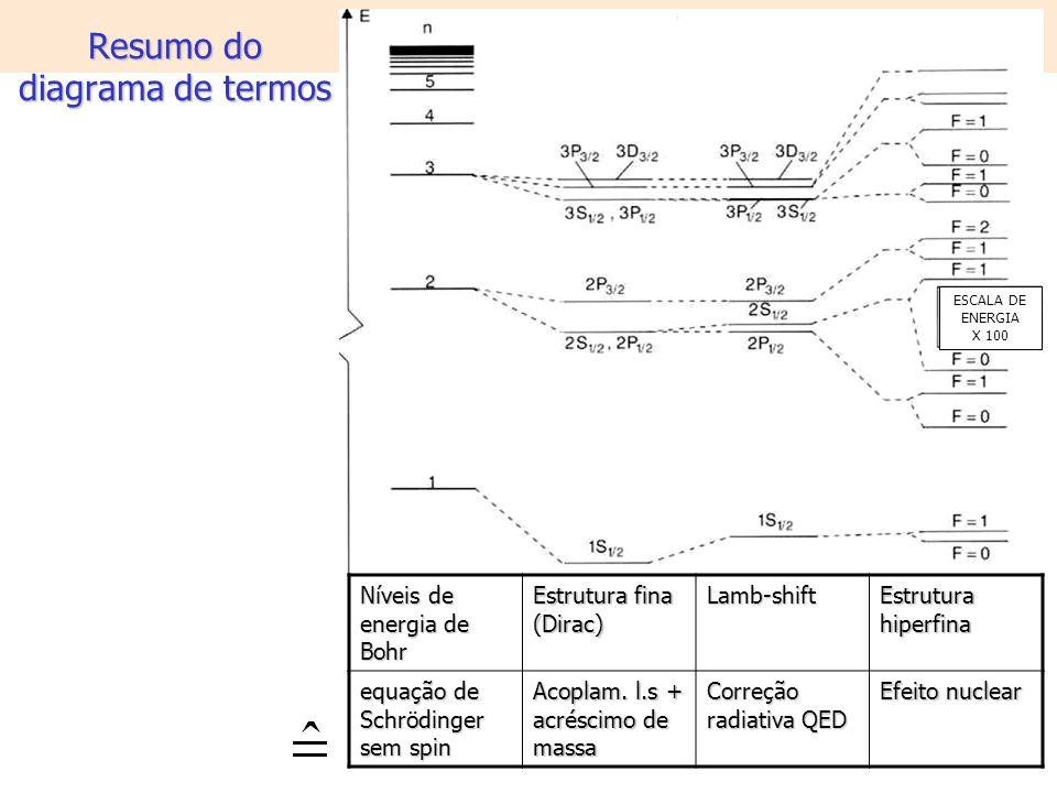 Resumo do diagrama de termos