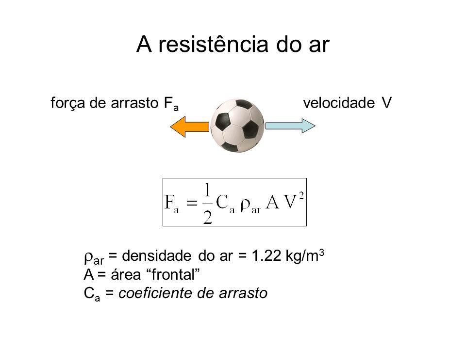 A resistência do ar ar = densidade do ar = 1.22 kg/m3