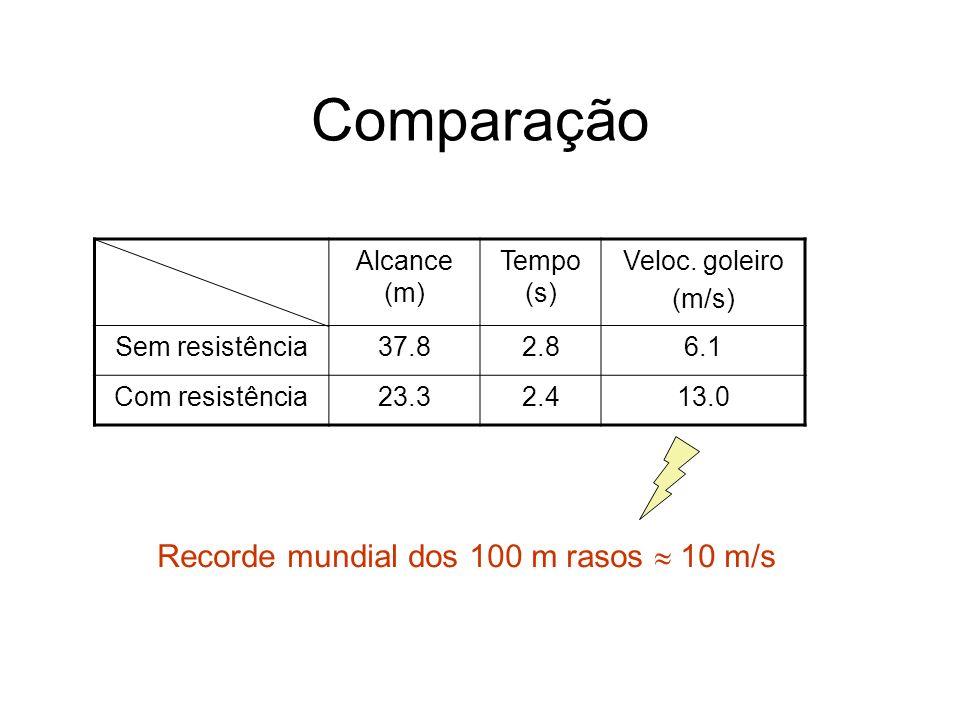 Comparação Recorde mundial dos 100 m rasos  10 m/s Alcance (m)