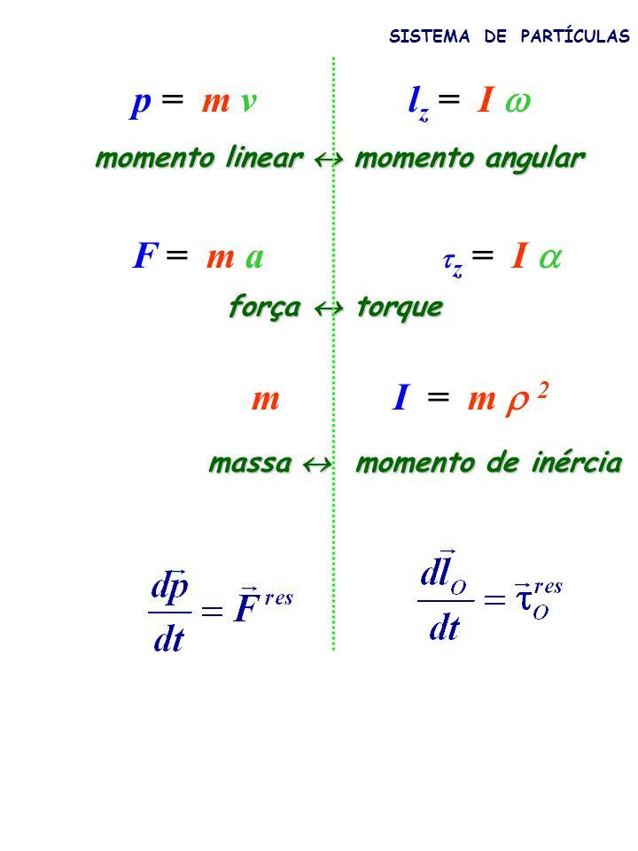 p = m v lz = I  F = m a I = m  2 m momento linear  momento angular