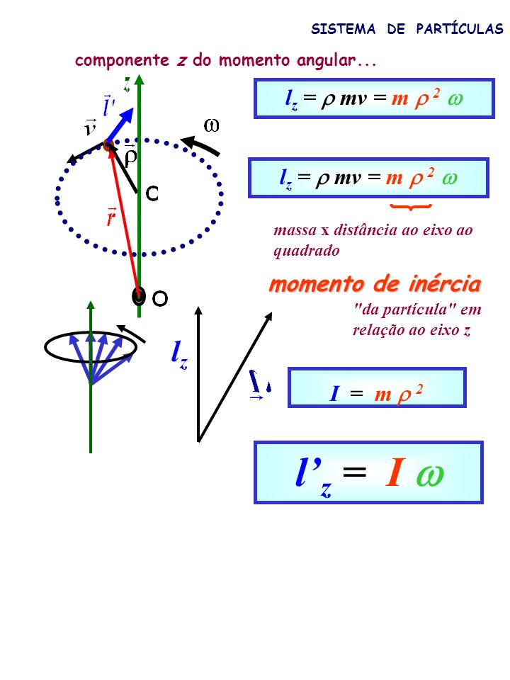 l'z = I  lz lz =  mv = m  2  lz =  mv = m  2 