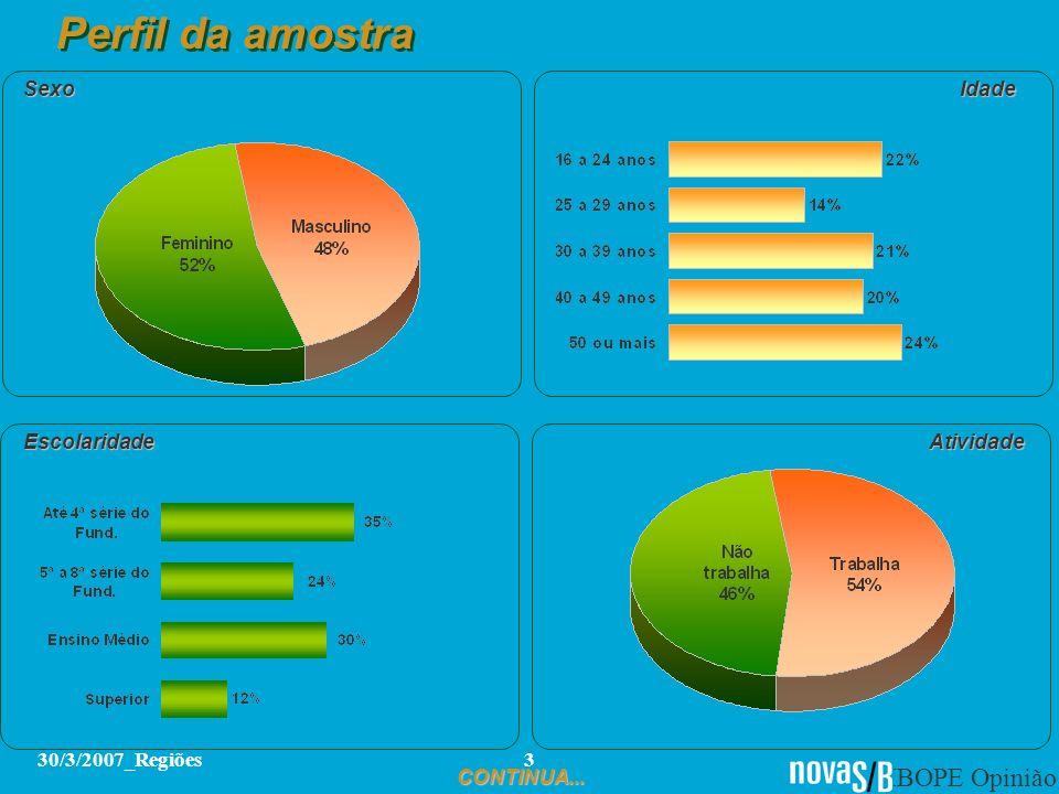 Perfil da amostra Sexo Idade Escolaridade Atividade 30/3/2007_Regiões