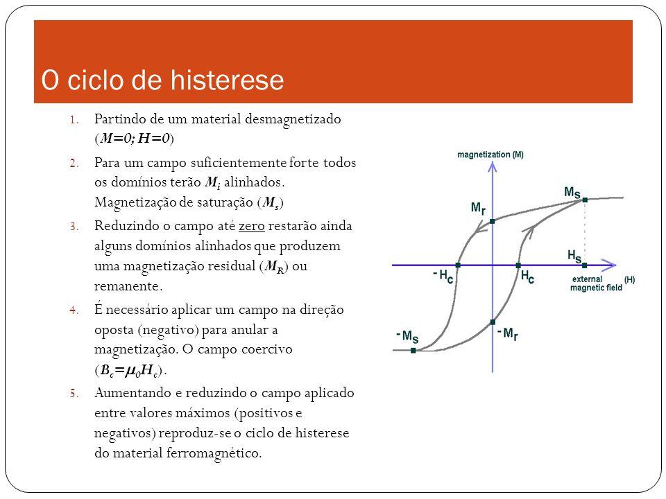 O ciclo de histerese Partindo de um material desmagnetizado (M=0; H=0)