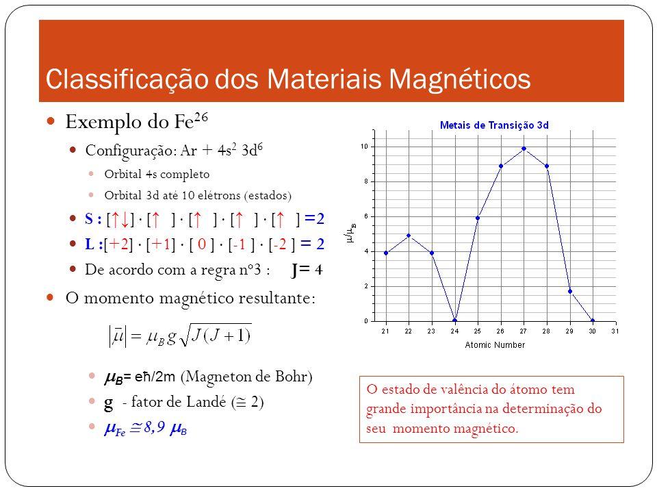 Classificação dos Materiais Magnéticos