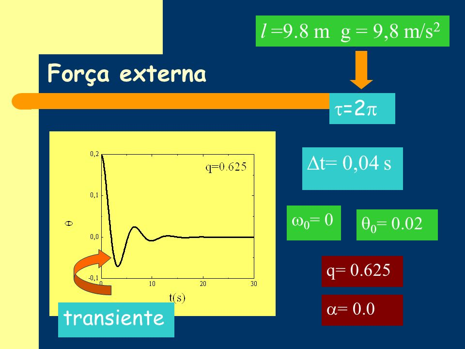 Força externa l =9.8 m g = 9,8 m/s2 =2 t= 0,04 s transiente 0= 0