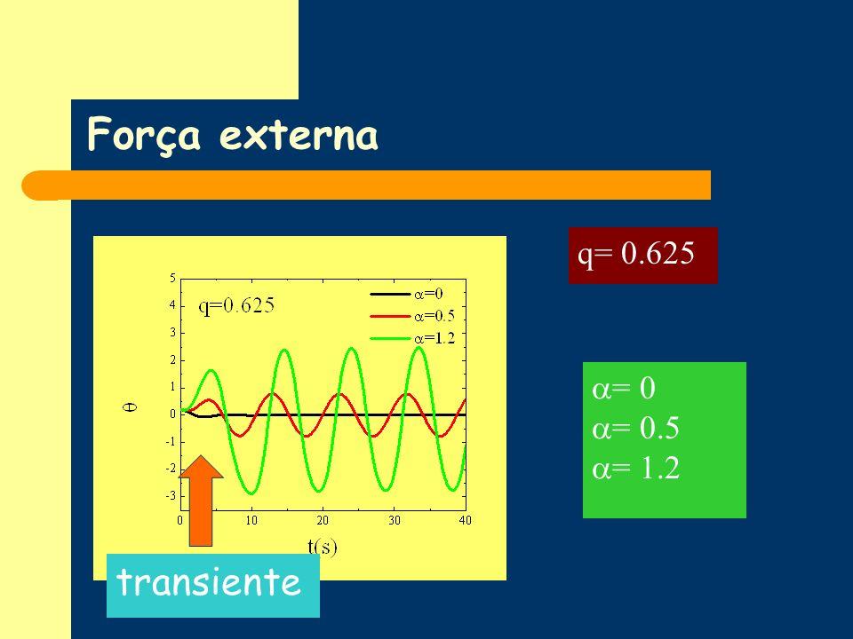 Força externa q= 0.625 = 0 = 0.5 = 1.2 transiente