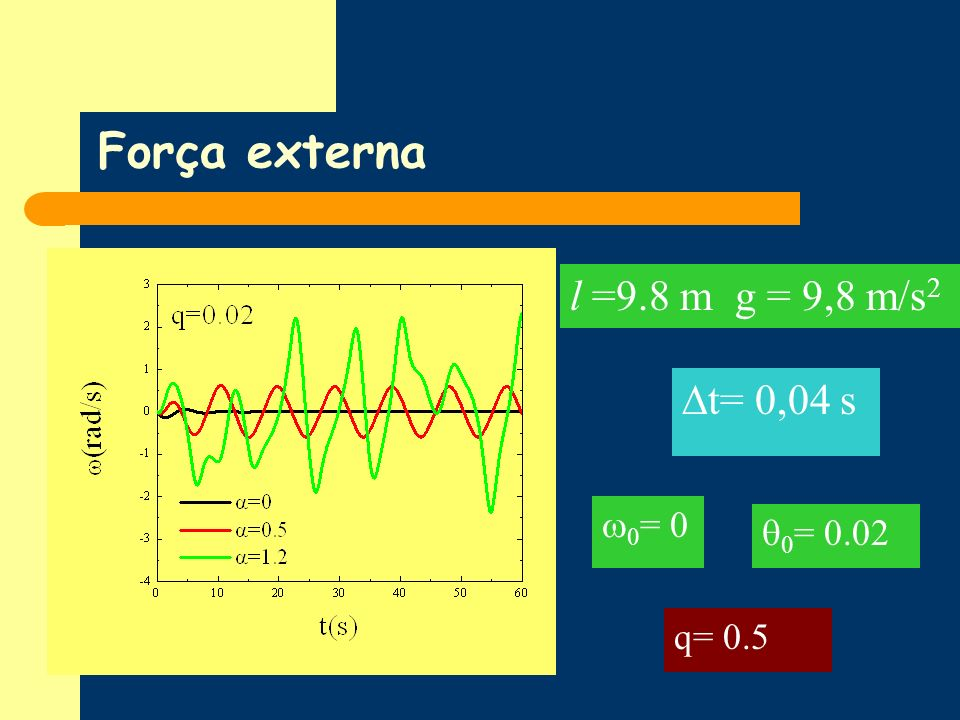 Força externa l =9.8 m g = 9,8 m/s2 t= 0,04 s 0= 0 0= 0.02 q= 0.5