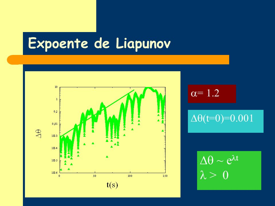 Expoente de Liapunov = 1.2 (t=0)=0.001  ~ et  > 0
