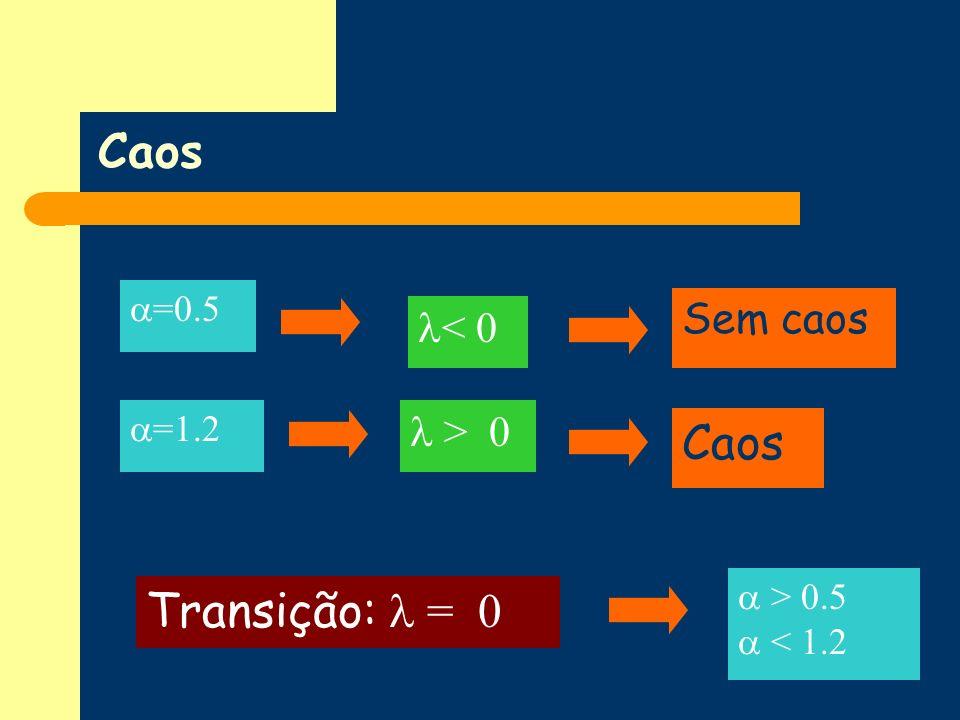 Caos Caos Transição:  = 0 Sem caos < 0  > 0 =0.5 =1.2