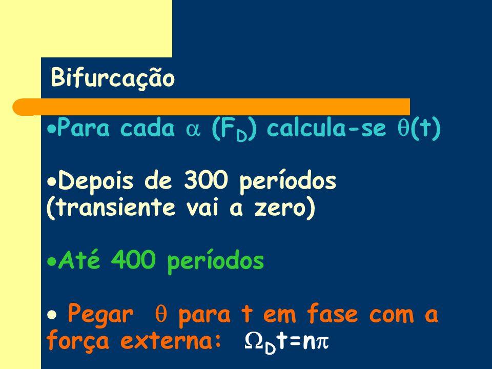 Bifurcação Para cada  (FD) calcula-se (t) Depois de 300 períodos (transiente vai a zero) Até 400 períodos.