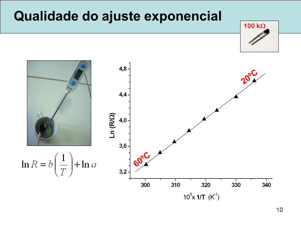 Qualidade do ajuste exponencial