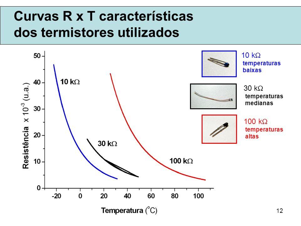 Curvas R x T características dos termistores utilizados