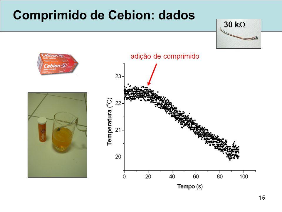 Comprimido de Cebion: dados