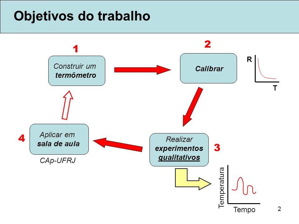 Objetivos do trabalho 2 1 4 3 R Construir um Calibrar termômetro T