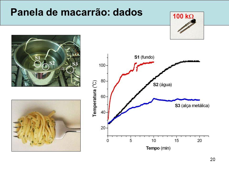 Panela de macarrão: dados