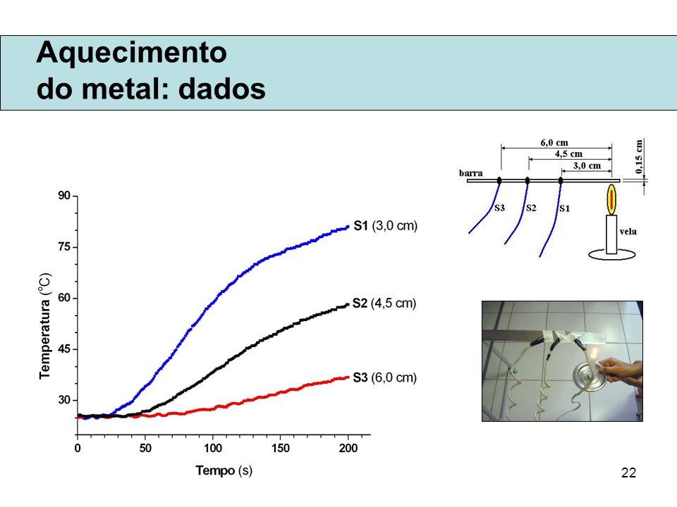 Aquecimento do metal: dados