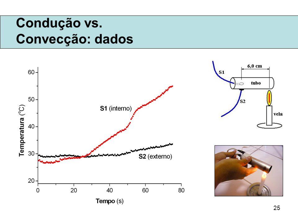 Condução vs. Convecção: dados