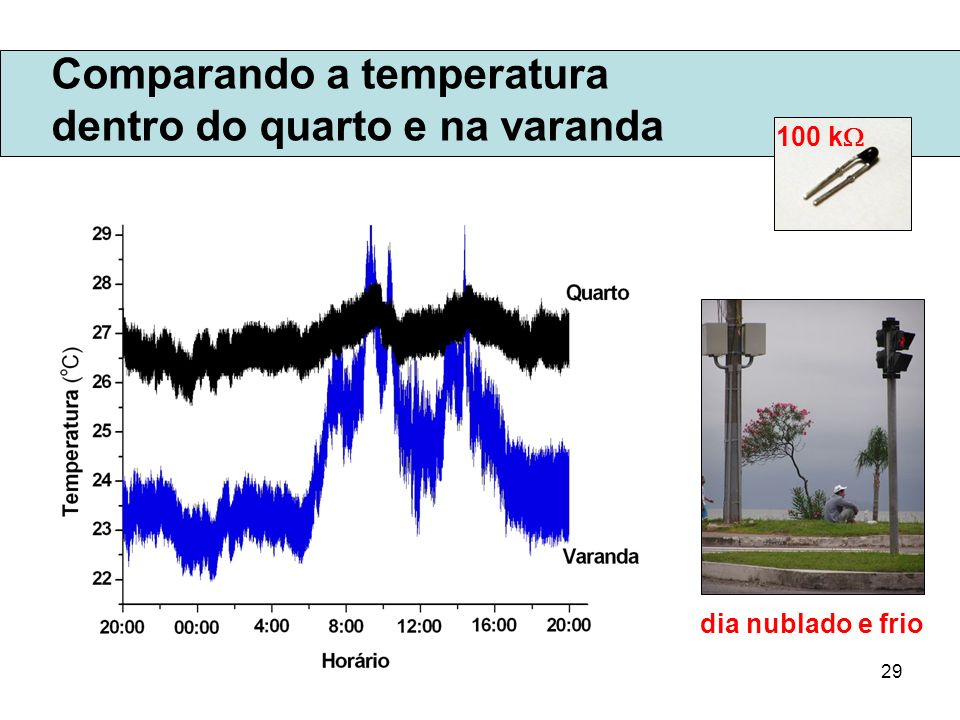 Comparando a temperatura dentro do quarto e na varanda