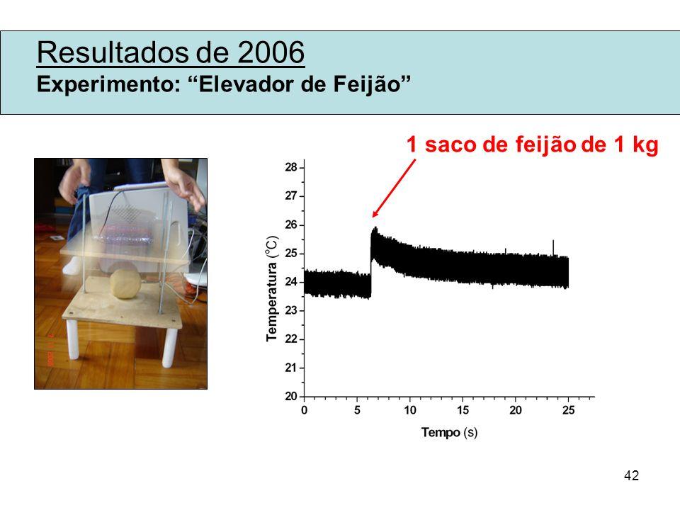 Resultados de 2006 Experimento: Elevador de Feijão