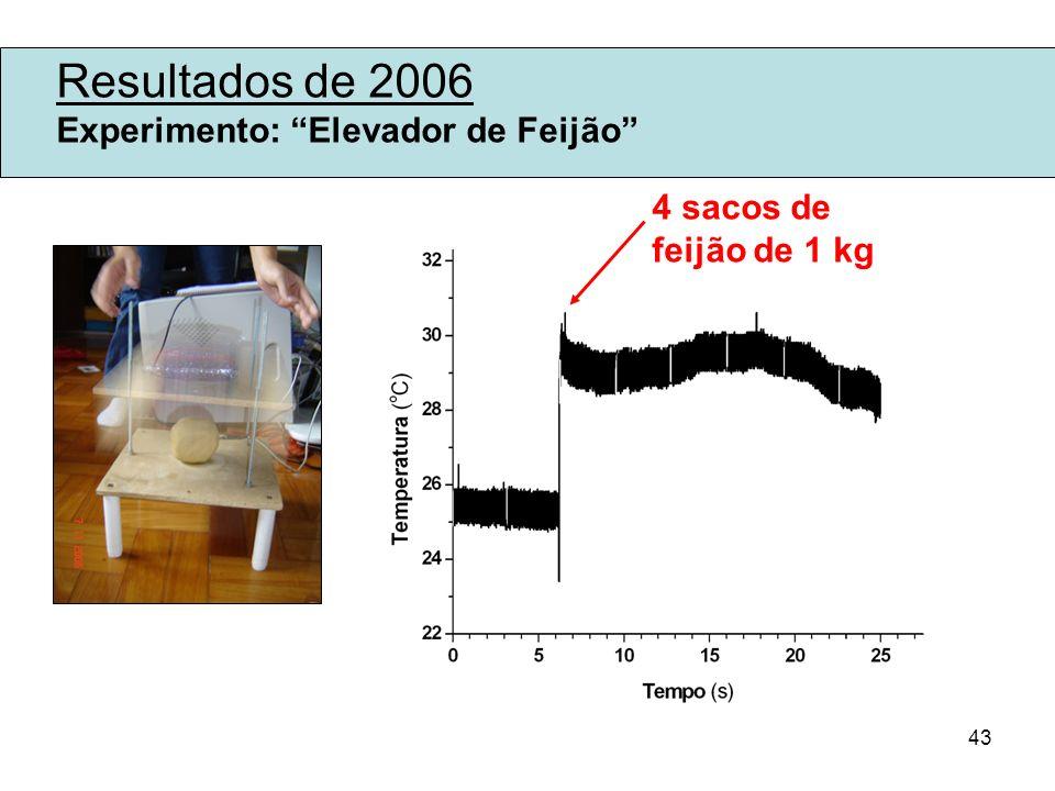 Resultados de 2006 Experimento: Elevador de Feijão 4 sacos de