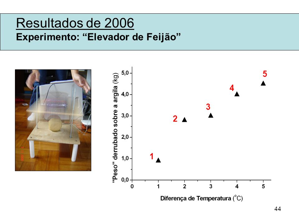 Resultados de 2006 Experimento: Elevador de Feijão 5 4 3 2 1
