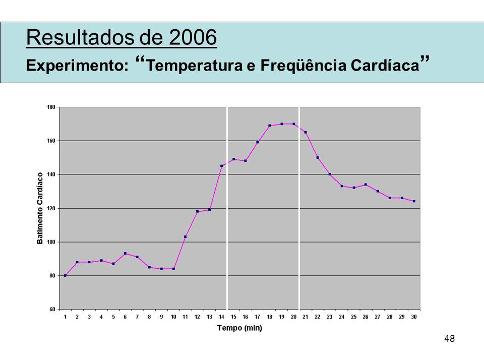 Resultados de 2006 Experimento: Temperatura e Freqüência Cardíaca