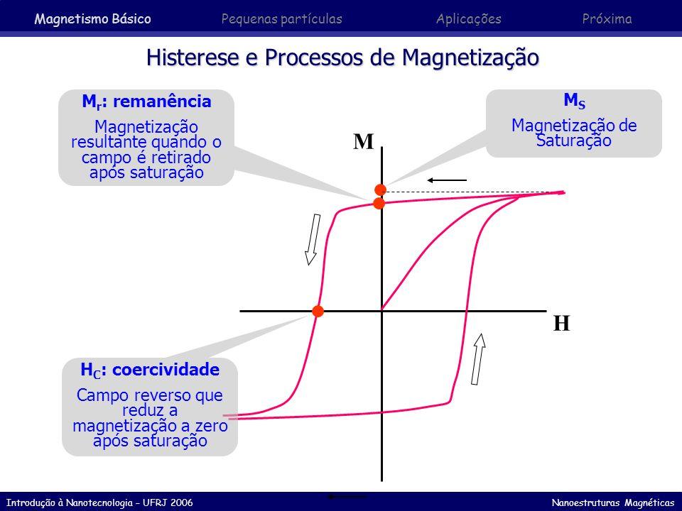 Histerese e Processos de Magnetização