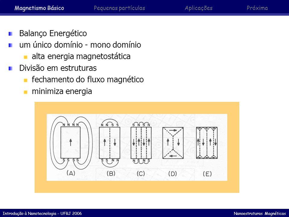um único domínio - mono domínio alta energia magnetostática