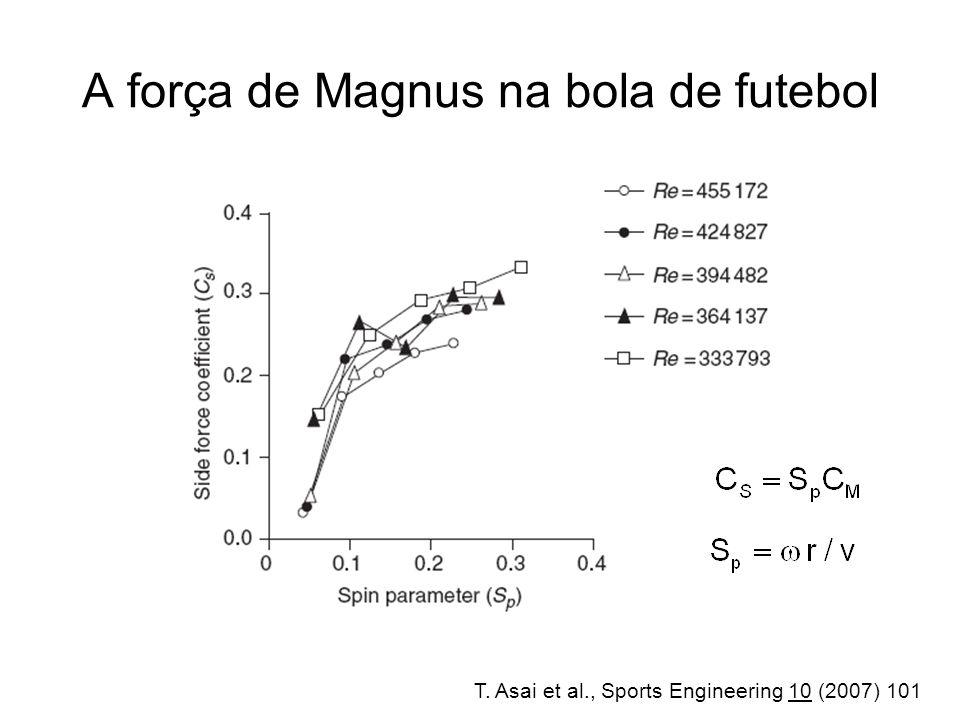A força de Magnus na bola de futebol