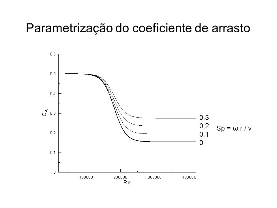 Parametrização do coeficiente de arrasto