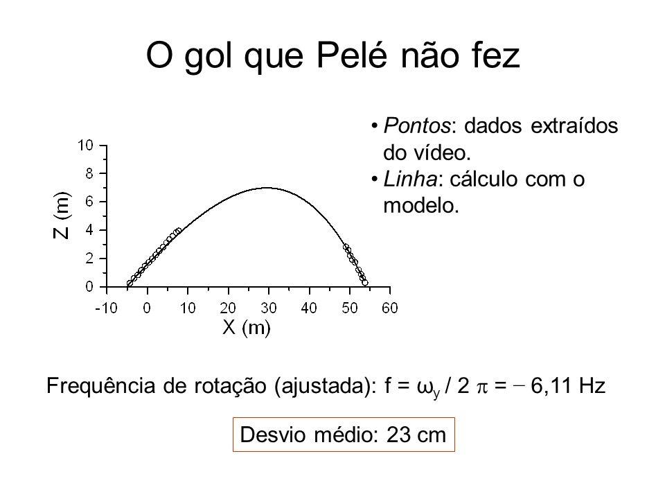 O gol que Pelé não fez Pontos: dados extraídos do vídeo.