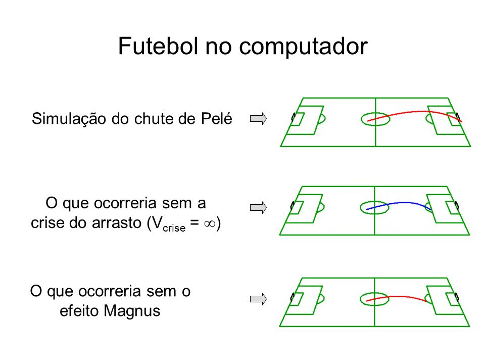 Futebol no computador Simulação do chute de Pelé