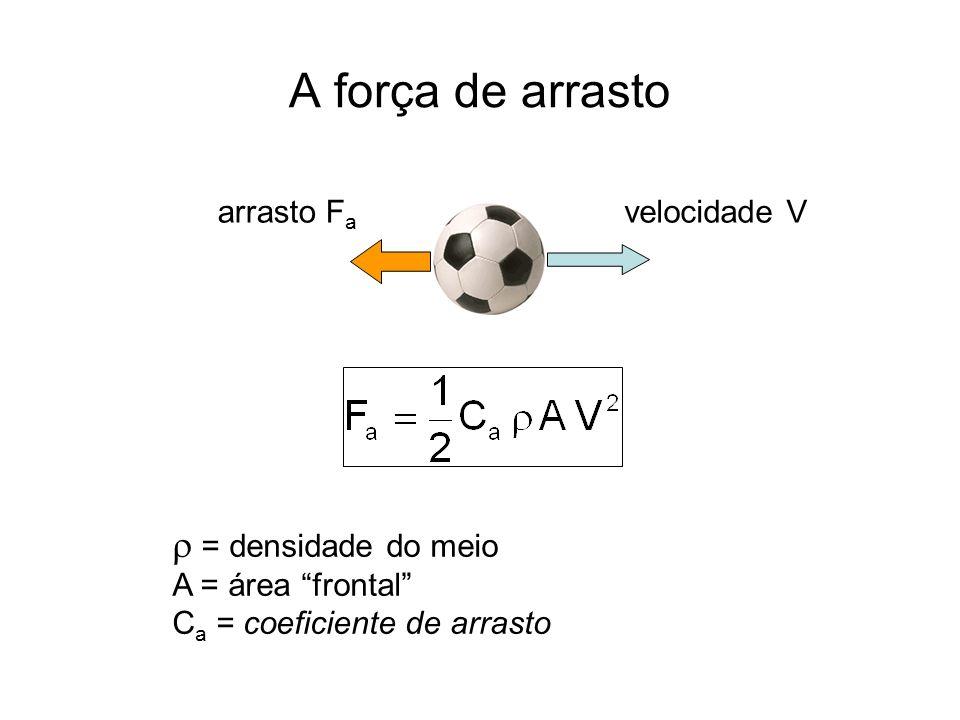 A força de arrasto  = densidade do meio arrasto Fa velocidade V