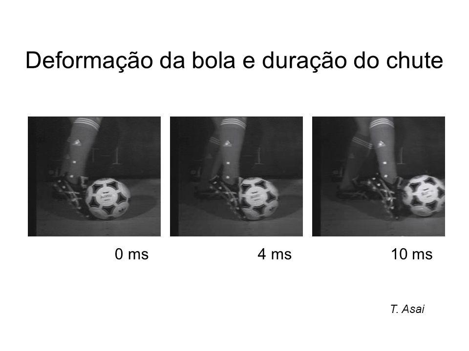 Deformação da bola e duração do chute