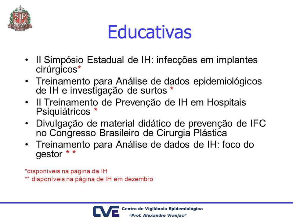 EducativasII Simpósio Estadual de IH: infecções em implantes cirúrgicos*