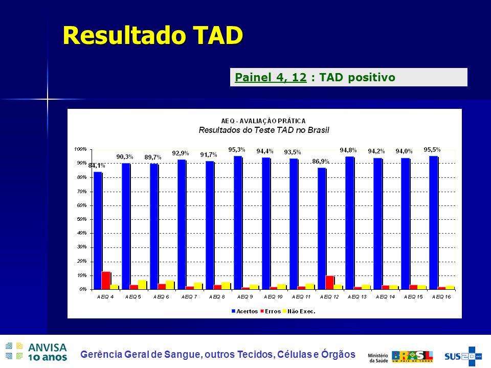 Resultado TAD Painel 4, 12 : TAD positivo