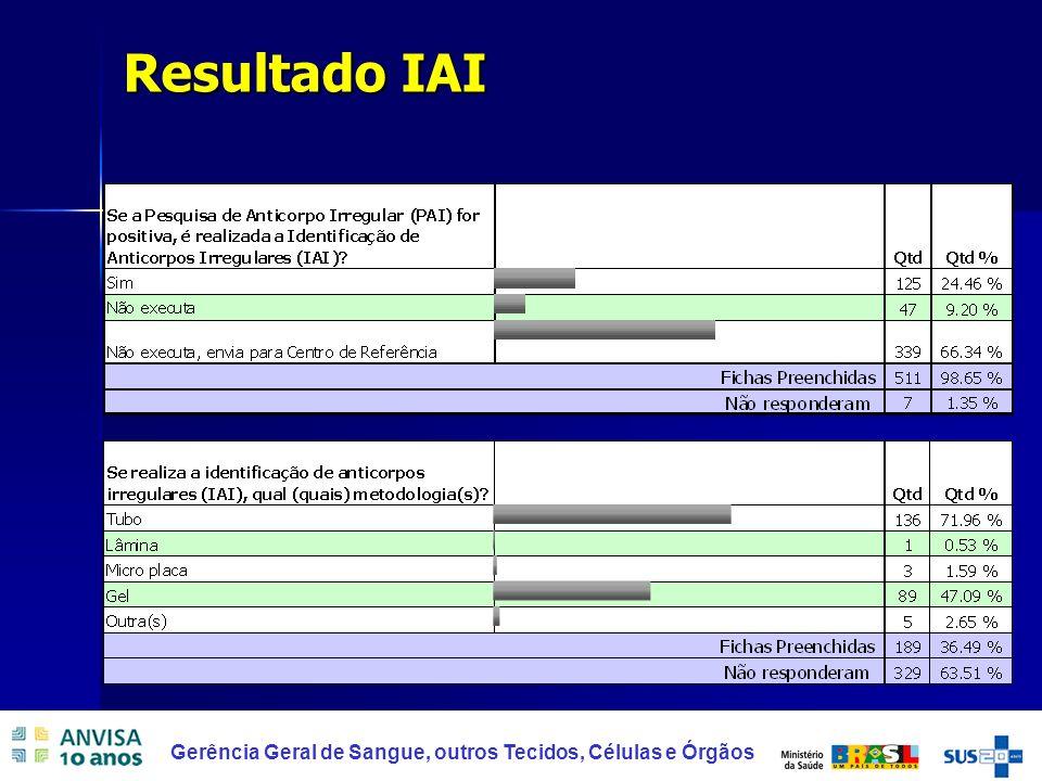 Resultado IAI